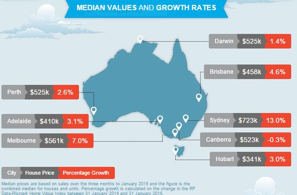 Australian Home Prices and Interest Rates – April 2015